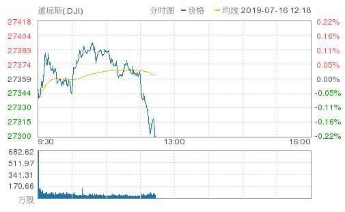 美股转跌道指从纪录高位滑落 迅雷暴跌近8%