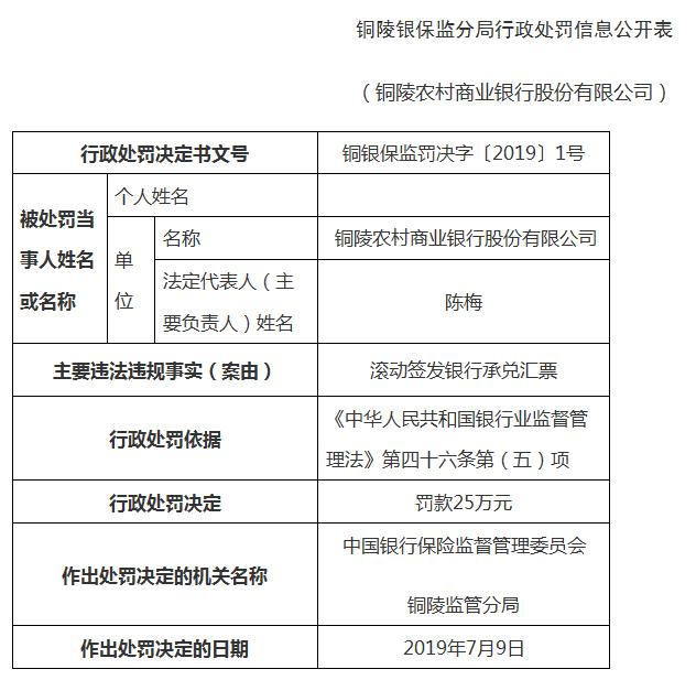 铜陵农商银行违法遭罚25万 滚动签发银行承兑汇票