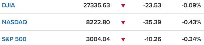 美股一线丨银行股二季度财报喜人,鲍威尔又放鸽派言论,三大股指小幅收跌,道指盘中创历史新高