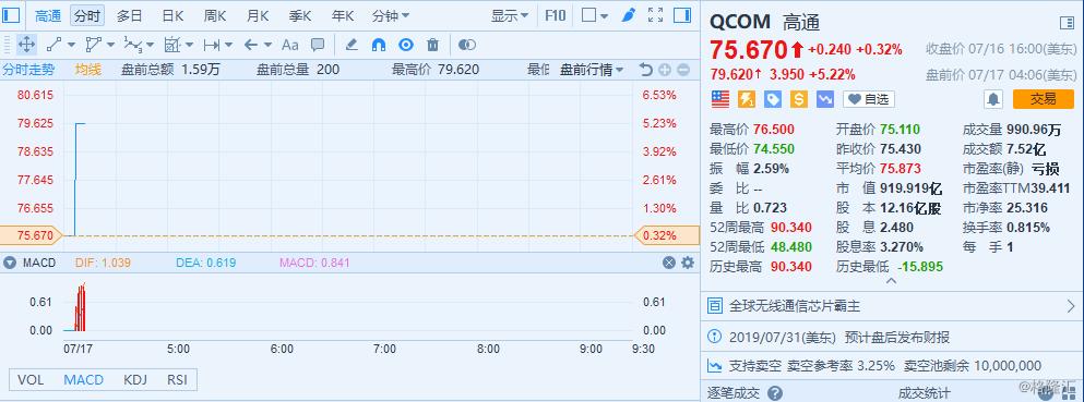 美股异动丨高通(QCOM)盘前涨超5% 美国司法部要求暂缓执行反垄断裁决