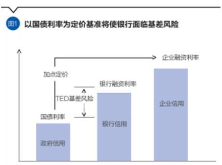姚名睿:基准利率改革的路径与逻辑