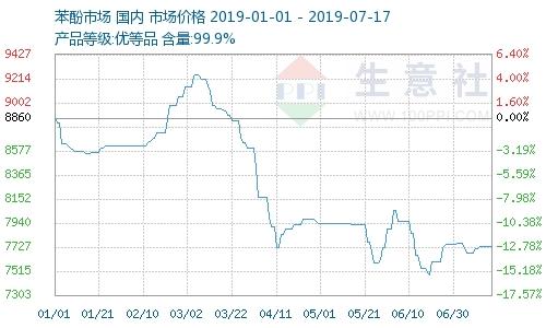 7月17日国内苯酚市场继续推涨