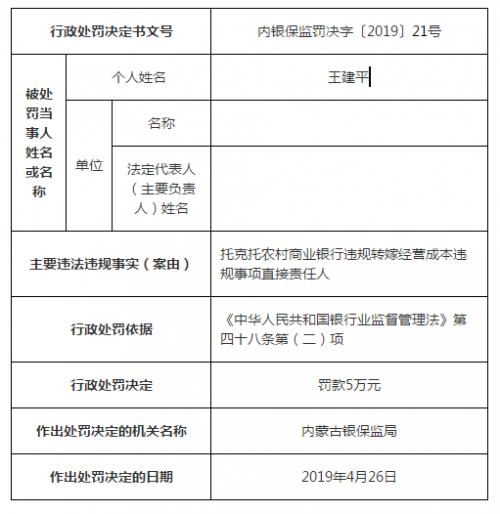 违规转嫁经营成本  托克托农村商业银行负责人被罚5万元