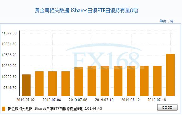 iShares白银ETF7月17日白银持有量与上一交易日增加264.95吨