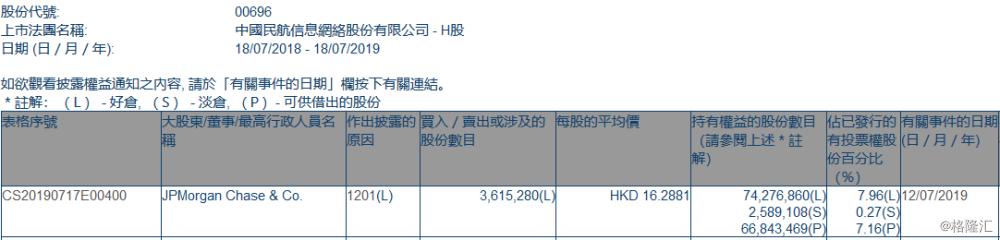 【增减持】中国民航信息网络(00696.HK)遭摩根大通减持361.53万股