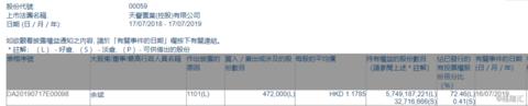 【增减持】天誉置业(00059.HK)获主席余斌增持47.2万股