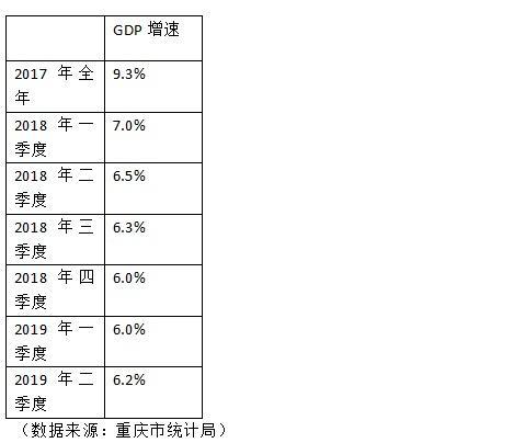 重庆二季度经济总量_重庆夜景