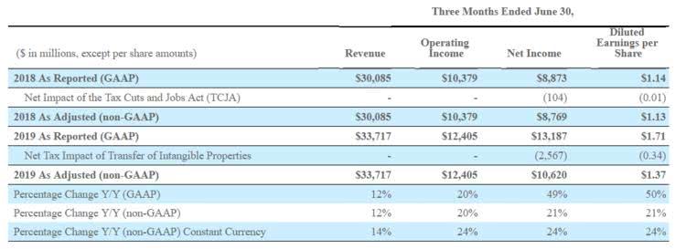 微软2019财年净利润392亿美元,云业务成绩斐然