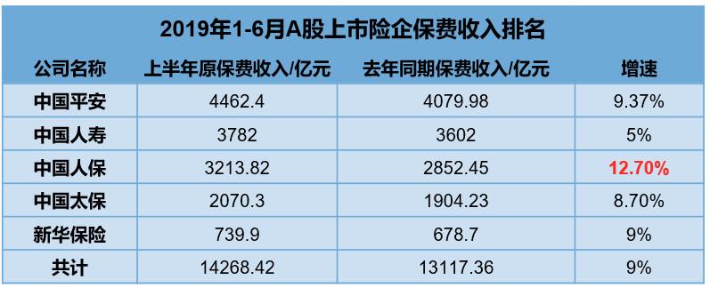 A股五大上市险企半年成绩单:总保费收入超1.4万亿元,同比增长9%