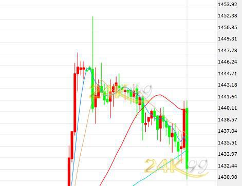美元强势反弹 黄金狂飙涨势戛然而止盘中跳水