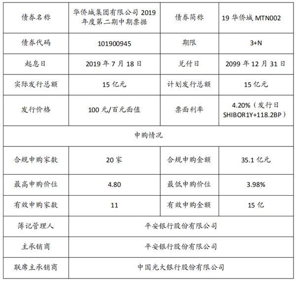 华侨城:成功发行15亿元中期票据 票面利率4.2%