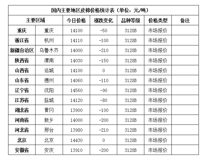 今日国内地区棉花价格变化统计表