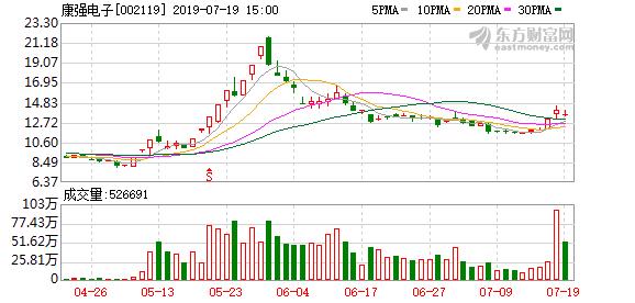 7月18日康强电子(002119)董监高相关人员殷德明增持8200股