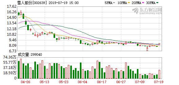 雪人股份(002639)龙虎榜数据(07-19)