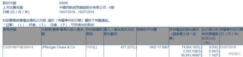 【增减持】中国民航信息网络(00696.HK)获摩根大通增持67.73万股