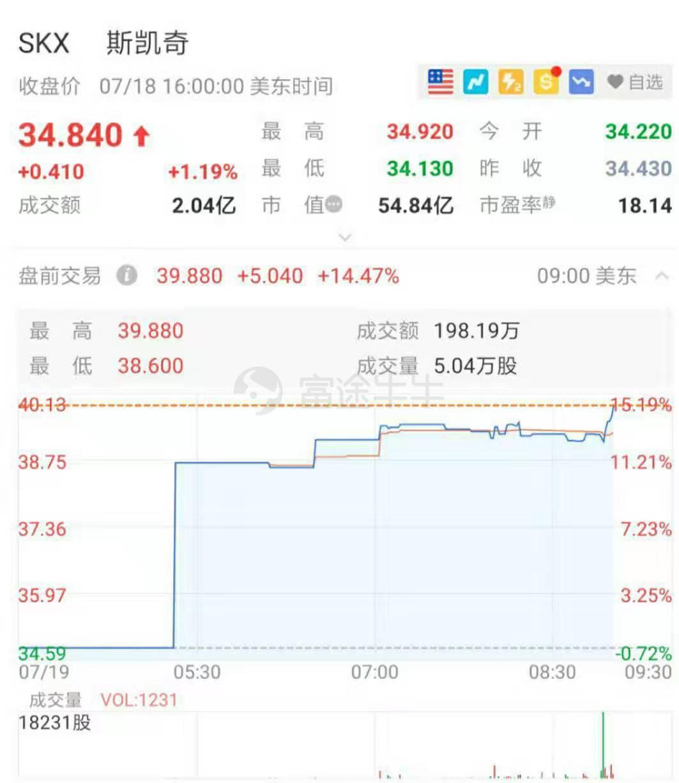 美股异动 | 二季度业绩大超预期,斯凯奇盘前大涨14%
