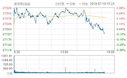 美股短线跳水三大股指悉数转跌 标普本周料将录得下跌