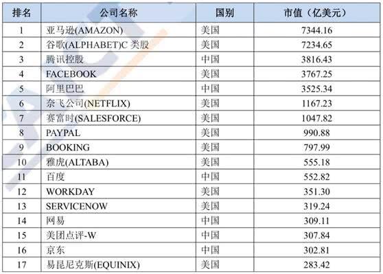 决策参考:腾讯阿里居互联网上市公司TOP30中国前三;快手游戏直播日活3500万
