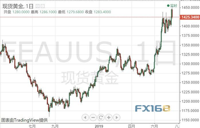 "FX168每周黄金调查:美联储高官""鸽""声缭绕 分析师多数看涨下周金价"