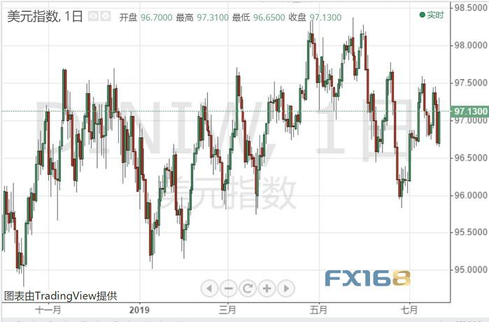 FX168每周美元调查:美联储降息恐成定局 下周美国重磅数据来袭、美元如何走?