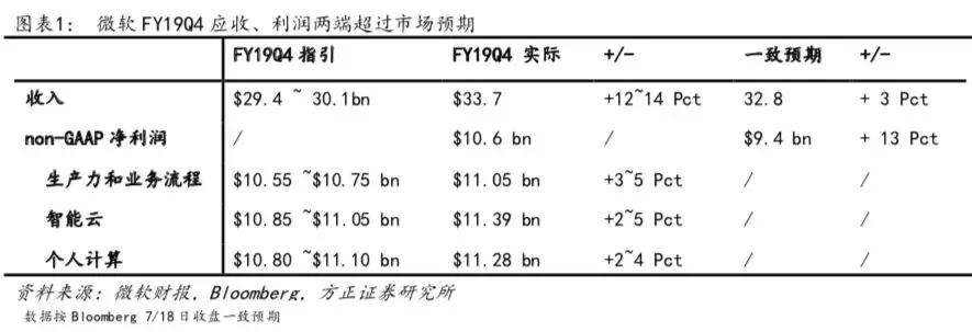 微软(MSFT.US)FY19Q4:盈利能力提高 财报再超预期 关注边缘和AI