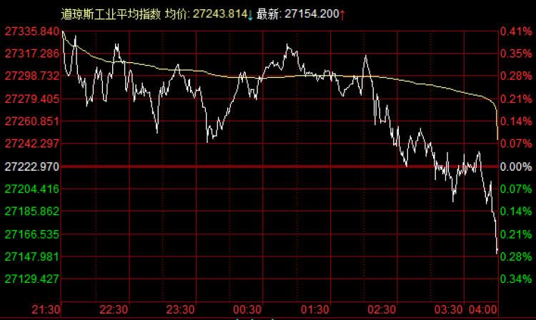 美股:大盘短期转弱,投资者焦虑美联储政策前景