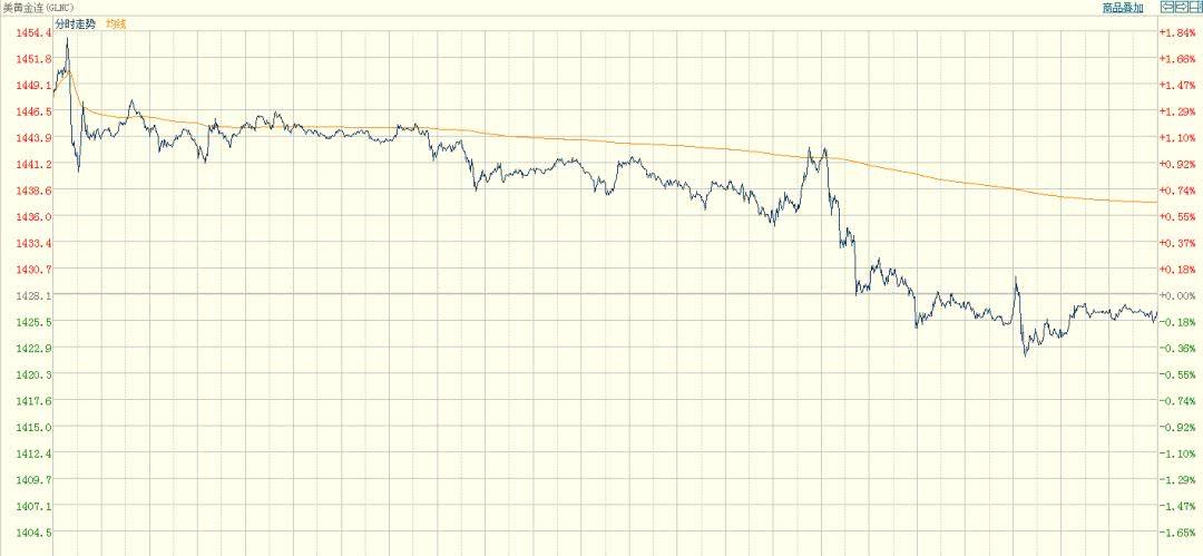 特朗普又怼美联储 美股用脚投票