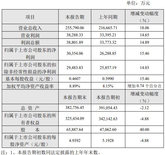 桃李面包2019上半年盈利同比增长15.46%至3.03亿元