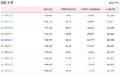 数据显示:中国移动4G用户破7.3亿 远超电信和联通