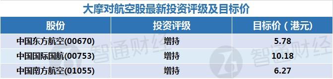 """大摩:中国航空业改革有利前景 升南航(01055)评级至""""增持"""""""