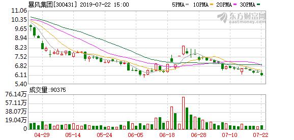 7月19日暴风集团(300431)副总经理张鹏宇减持2.57万股