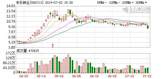 丰乐种业(000713)龙虎榜数据(07-22)