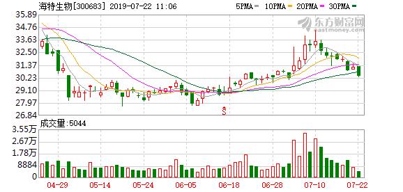海特生物股东户数下降5.28%,户均持股9.78万元