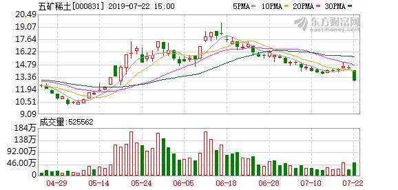 五矿稀土(000831)龙虎榜数据(07-22)