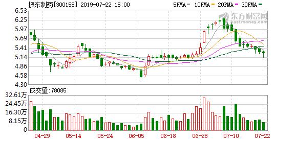 振东制药股东拟减持不超1.9592%股份