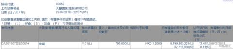 【增减持】天誉置业(00059.HK)获主席余斌增持79.6万股
