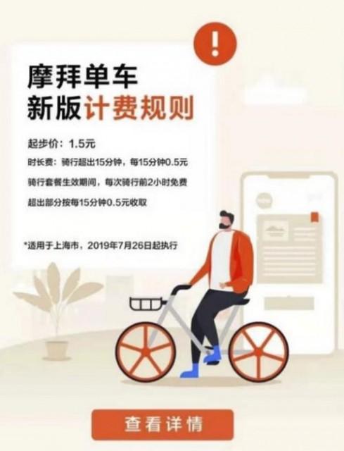<b>摩拜单车又涨价了 上海深圳起步价从1元涨至1.5元</b>