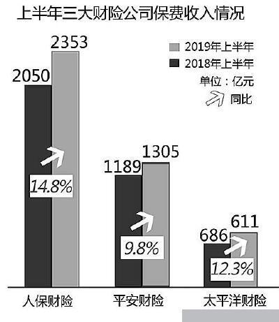 上市险企公布半年成绩单: 总保费收入实现1.4万亿元 同比增长9%