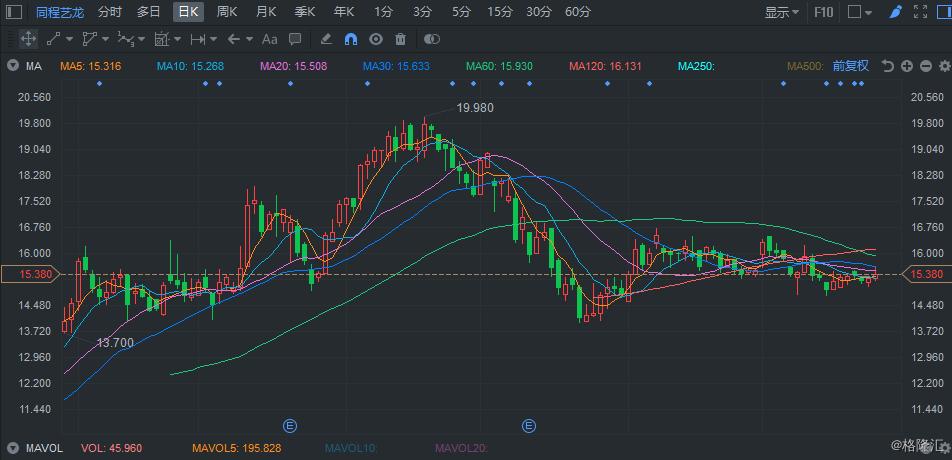 """里昂:维持同程艺龙(0780.HK)评级""""买入"""" 料MAU按年增长20%"""