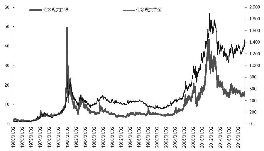 金银比向均值回归可期