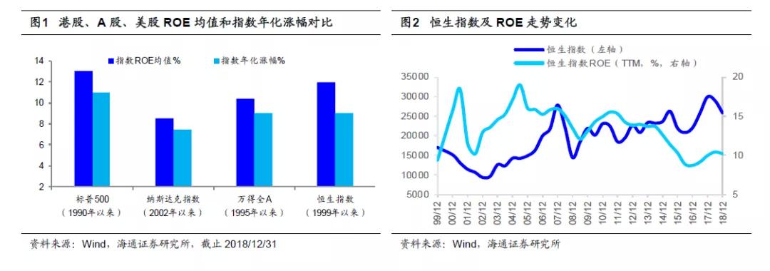 ROE视角看港股:长期看高ROE策略有效 金融等性价比好