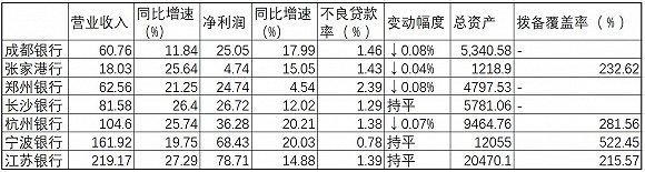 界面新闻根据2019年各银行业绩快报公告整理