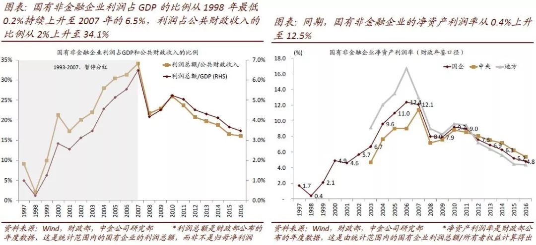 <b>中金:国企分红知多少?非金融国企分红率5.8%显著偏低</b>