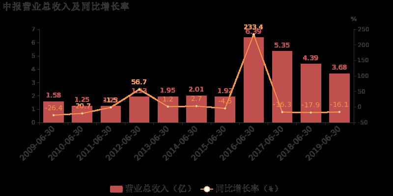 永安林业:2019上半年归母净利润为-2491万,同比延续亏损态势