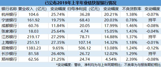 九家上市银行中期业绩快报出炉 营收净利均迎双增长