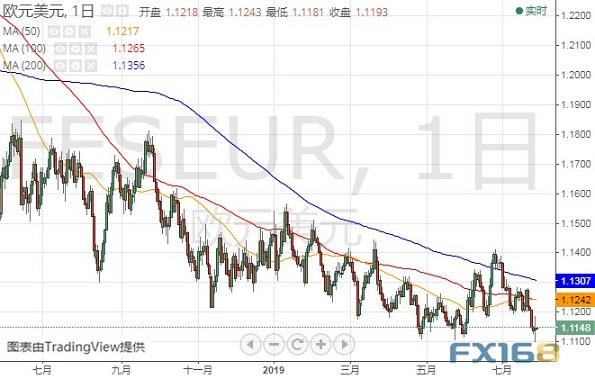 美国GDP今晚来袭 欧元、美元指数、日元前景分析