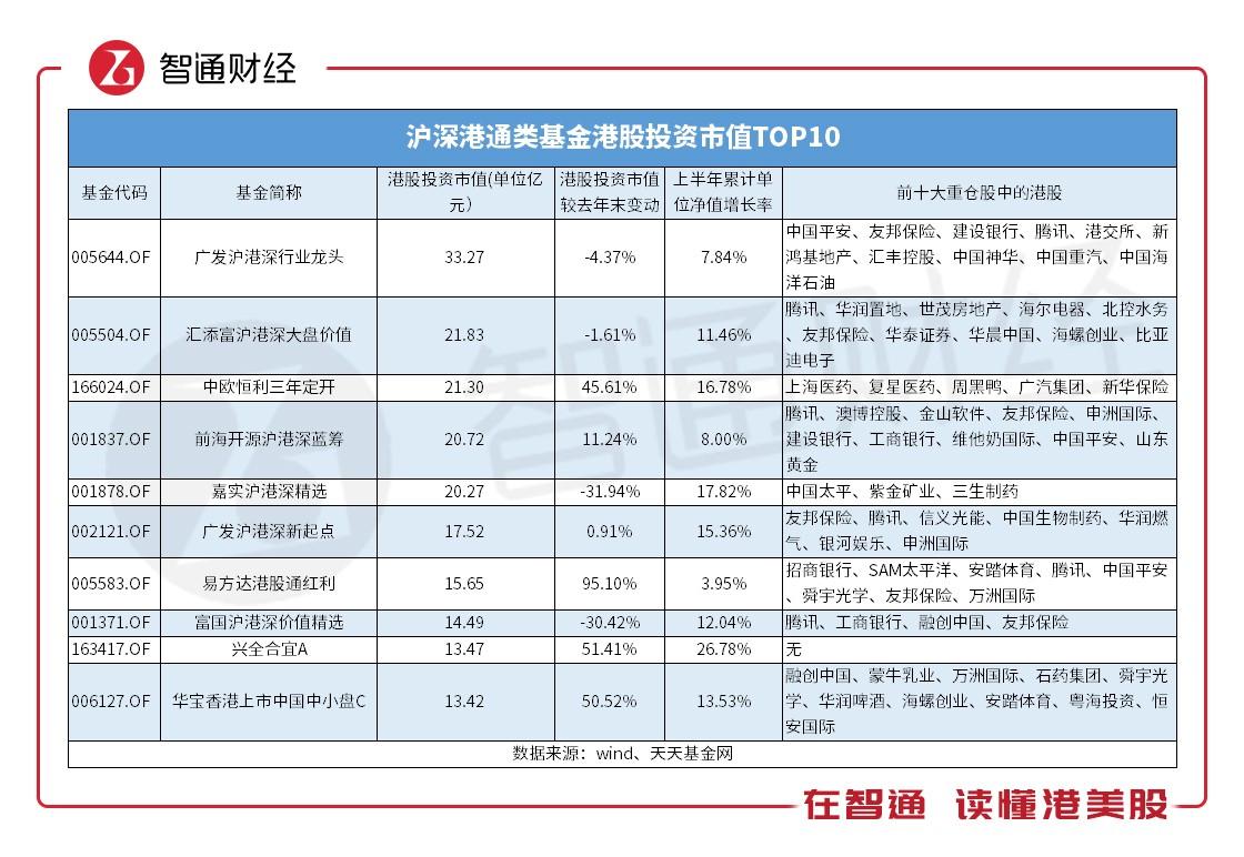 342只沪深港基金的另一面:抛金融 揾腾讯
