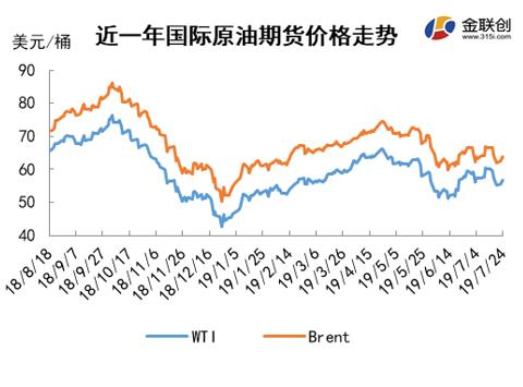 原油,利空,期货