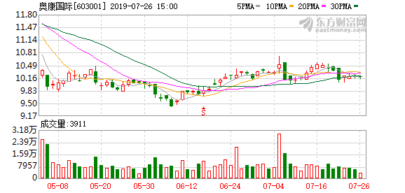 奥康国际已耗资1.72亿元回购4%股份