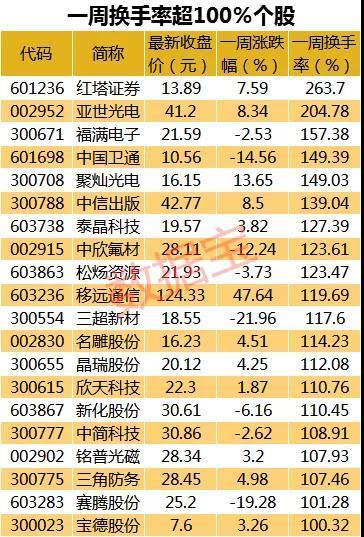 活跃股揭秘:20股筹码全换手 16股获主力青睐(附股)
